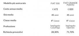 RC auto: le auto più assicurate in Italia